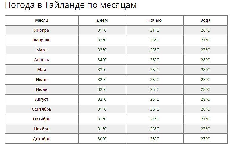 Температурные показатели Таиланда по месяцам