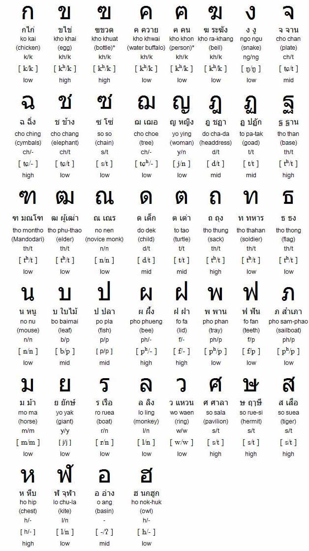 Тайский алфавит
